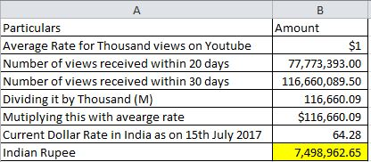 Dhinchak Pooja Earning Calculation per month per video on youtube