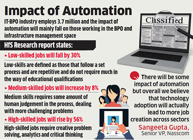 Economic Times Automation in IT sector News