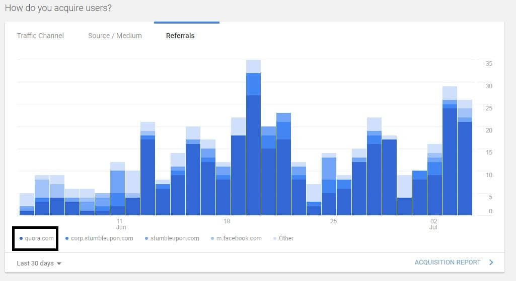 Google Analytics Traffic Details