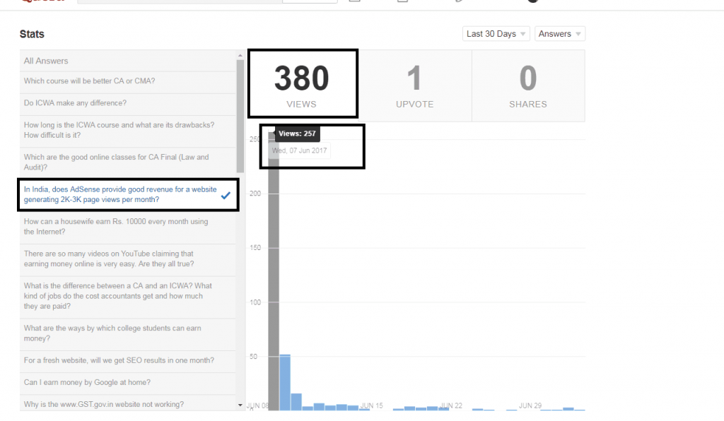 Instant Traffic from Quora on Same Day
