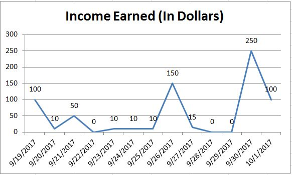 Irregular Income from Online Jobs