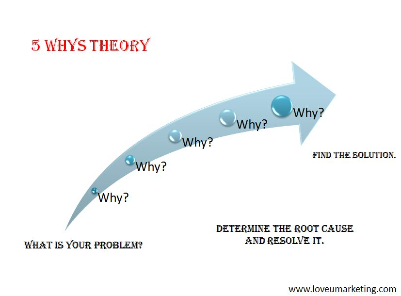 5 whys theory to determine the root cause for not let you do own business