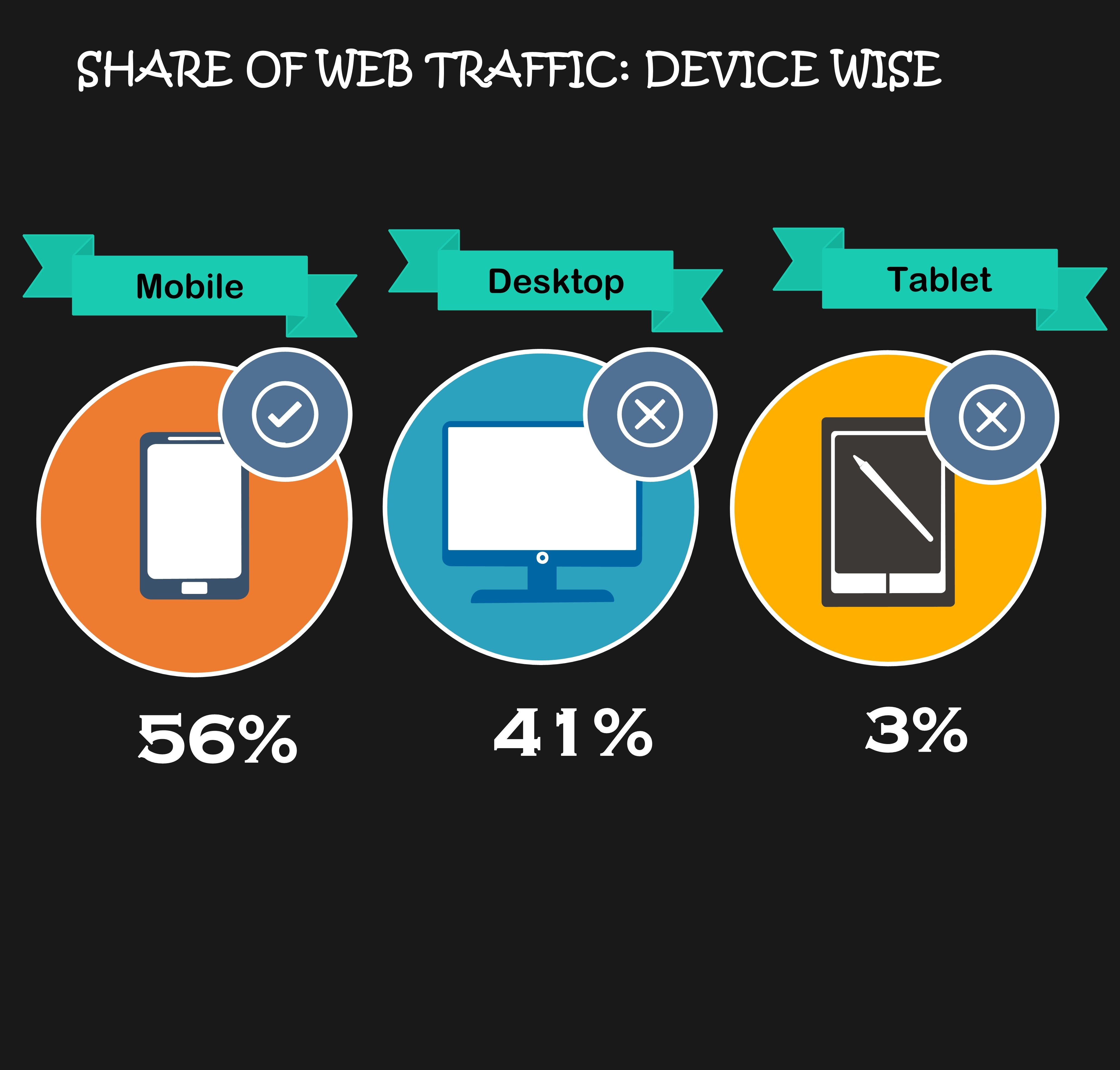 Device Wise Share of Web Traffic for Mobile and Desktop Device