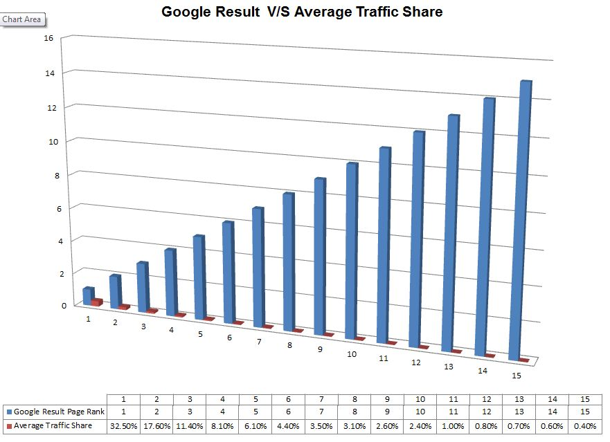 Google Result and Traffic Source Chart