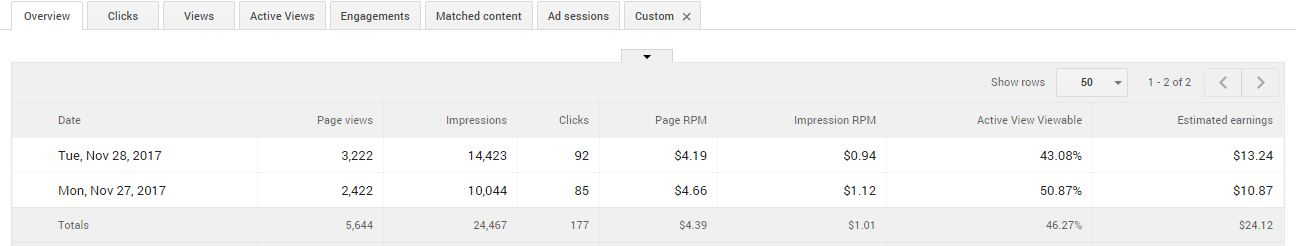 $10 per day AdSense Earnings