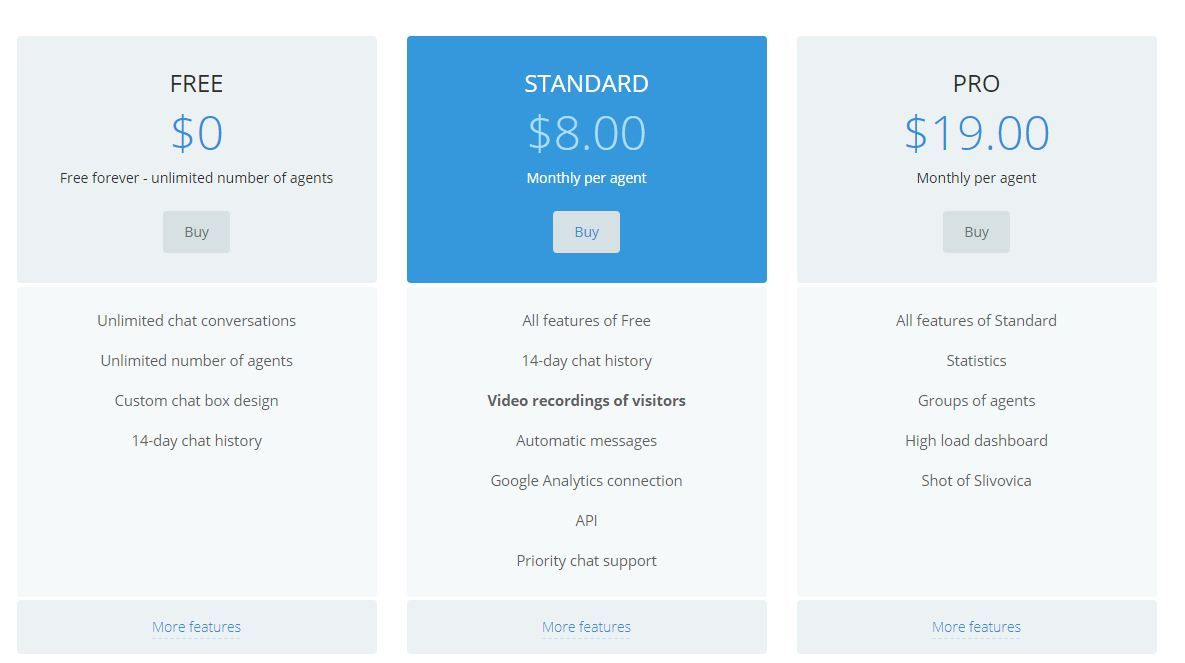 Features of Smartsupp Pricing