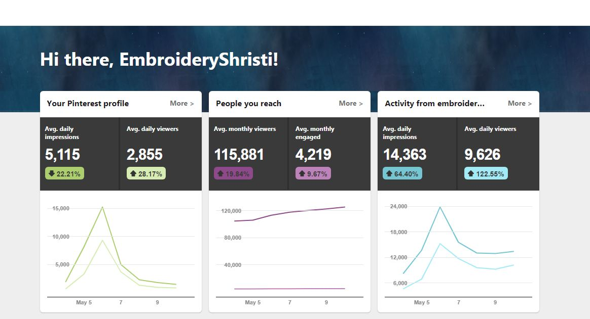Pinterest Analytical Dashboard Data