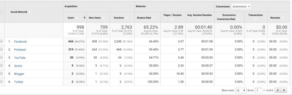 Pinterest to drive traffic Social Media Source in Google Analytical Account